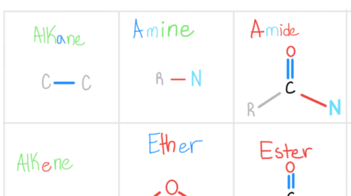 Functional Groups Grid