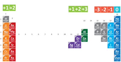 ionic charges trends, periodic table.