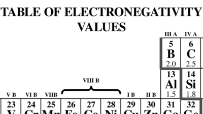 Table of Electronegativity Values
